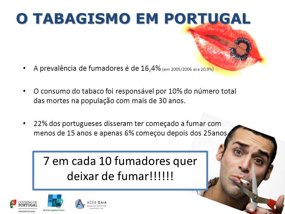 O TABAGISMO EM PORTUGAL A prevalência de fumadores é de 16,4% (em 2005/2006 era 20,9%) O consumo do tabaco foi responsável por 10% do número total das mortes na população com mais de 30 anos.