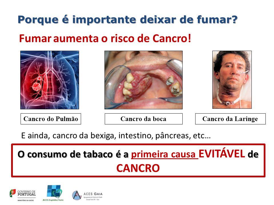 O consumo de tabaco é a de O consumo de tabaco é a primeira causa EVITÁVEL de CANCRO Antes Fumar aumenta o risco de Cancro.