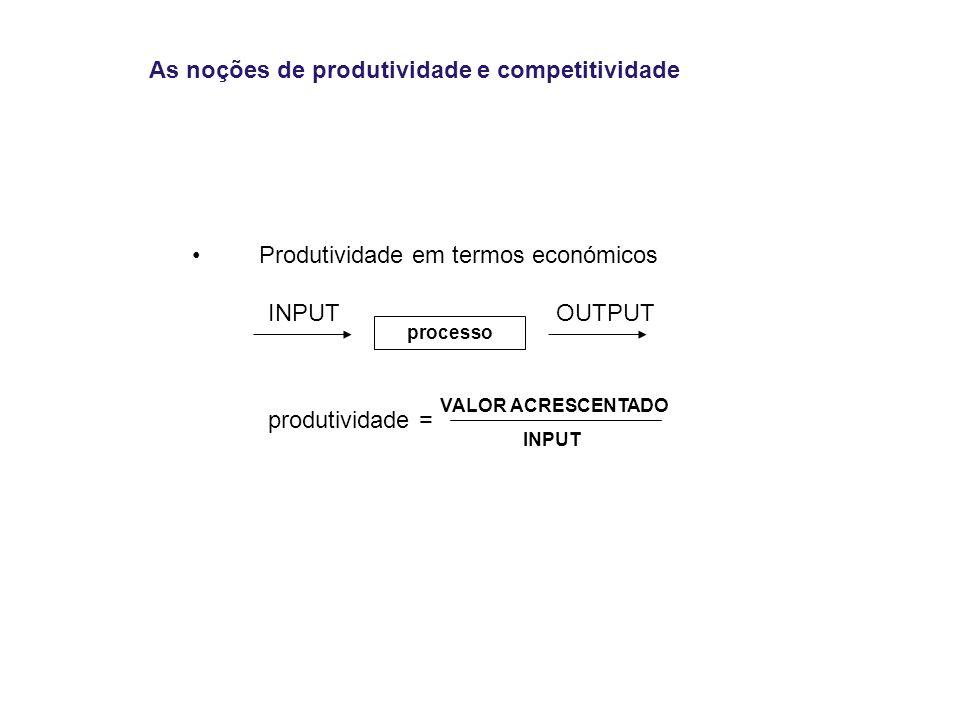 As noções de produtividade e competitividade Produtividade em termos económicos INPUTOUTPUT produtividade = processo VALOR ACRESCENTADO INPUT