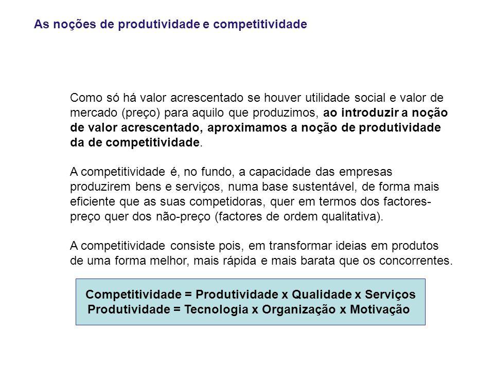 As noções de produtividade e competitividade Como só há valor acrescentado se houver utilidade social e valor de mercado (preço) para aquilo que produzimos, ao introduzir a noção de valor acrescentado, aproximamos a noção de produtividade da de competitividade.
