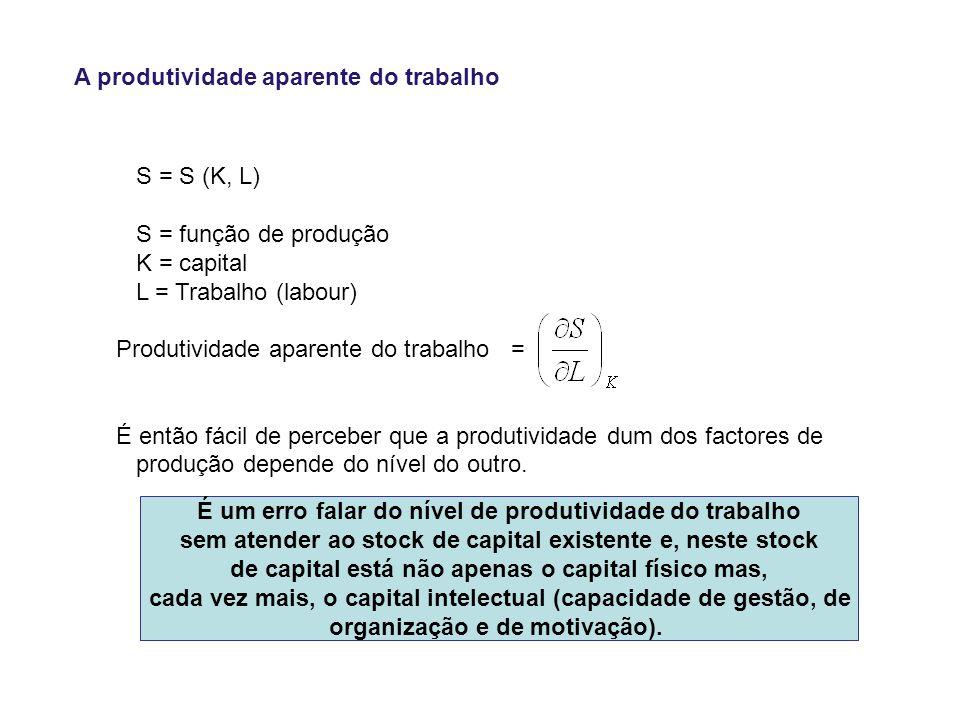 A produtividade aparente do trabalho S = S (K, L) S = função de produção K = capital L = Trabalho (labour) Produtividade aparente do trabalho = É então fácil de perceber que a produtividade dum dos factores de produção depende do nível do outro.