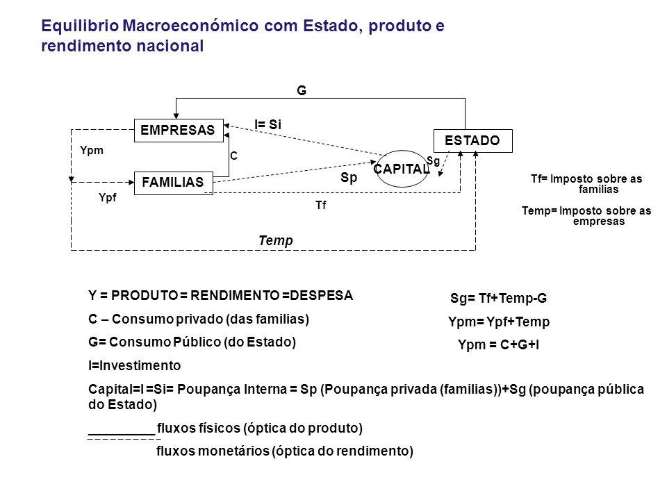 EMPRESAS FAMILIAS ESTADO Ypm Ypf C CAPITAL I= Si Sg Sp Temp Y = PRODUTO = RENDIMENTO =DESPESA C – Consumo privado (das familias) G= Consumo Público (do Estado) I=Investimento Capital=I =Si= Poupança Interna = Sp (Poupança privada (familias))+Sg (poupança pública do Estado) _________ fluxos físicos (óptica do produto) fluxos monetários (óptica do rendimento) Sg= Tf+Temp-G Ypm= Ypf+Temp Ypm = C+G+I G Tf Tf= Imposto sobre as familias Temp= Imposto sobre as empresas Equilibrio Macroeconómico com Estado, produto e rendimento nacional