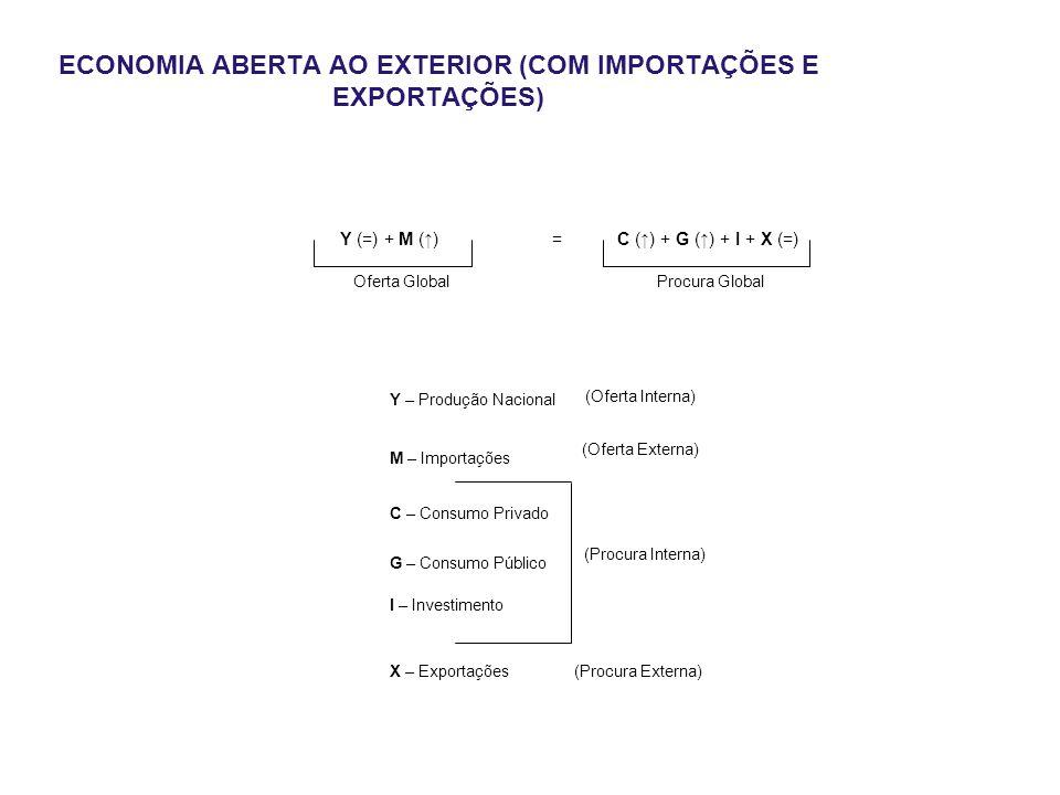 Oferta GlobalProcura Global Y (=) + M (↑)= C (↑) + G (↑) + I + X (=) (Oferta Externa) (Oferta Interna) (Procura Interna) (Procura Externa) Y – Produção Nacional M – Importações C – Consumo Privado G – Consumo Público I – Investimento X – Exportações ECONOMIA ABERTA AO EXTERIOR (COM IMPORTAÇÕES E EXPORTAÇÕES)
