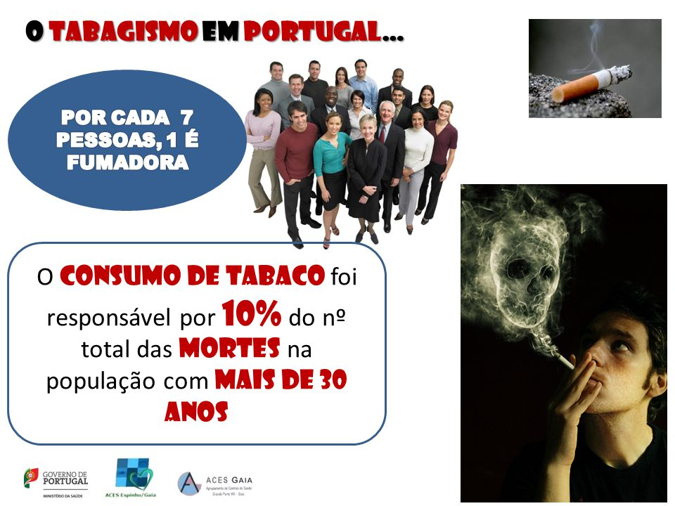 O tabagismo em portugal… O consumo de tabaco foi responsável por 10% do nº total das mortes na população com mais de 30 anos