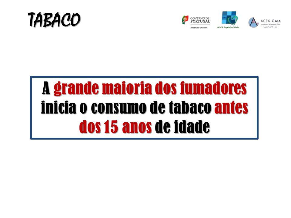 A grande maioria dos fumadores inicia o consumo de tabaco antes dos 15 anos de idade TABACO