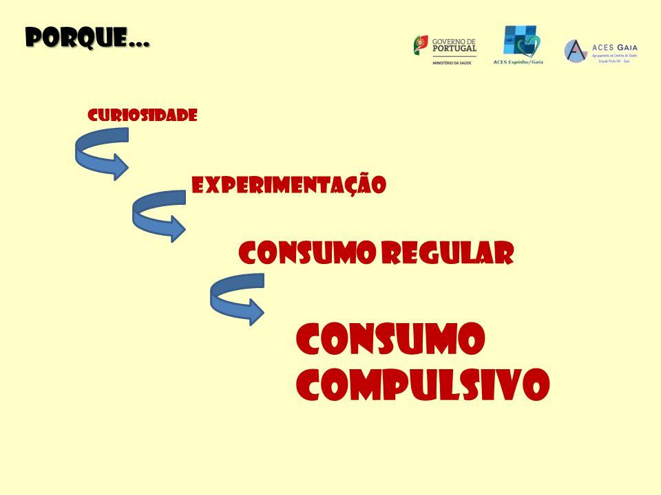 Z Curiosidade Experimentação Consumo regular Consumo compulsivo Porque…