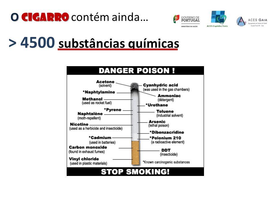 O cigarro O cigarro contém ainda… > 4500 substâncias químicas