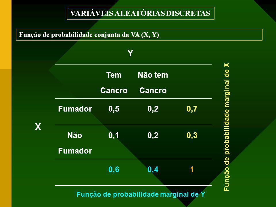 Função de probabilidade conjunta da VA (X, Y) VARIÁVEIS ALEATÓRIAS DISCRETAS Tem Cancro Não tem Cancro Fumador0,50,20,7 Não Fumador 0,10,20,3 0,60,41 X Y Função de probabilidade marginal de X Função de probabilidade marginal de Y