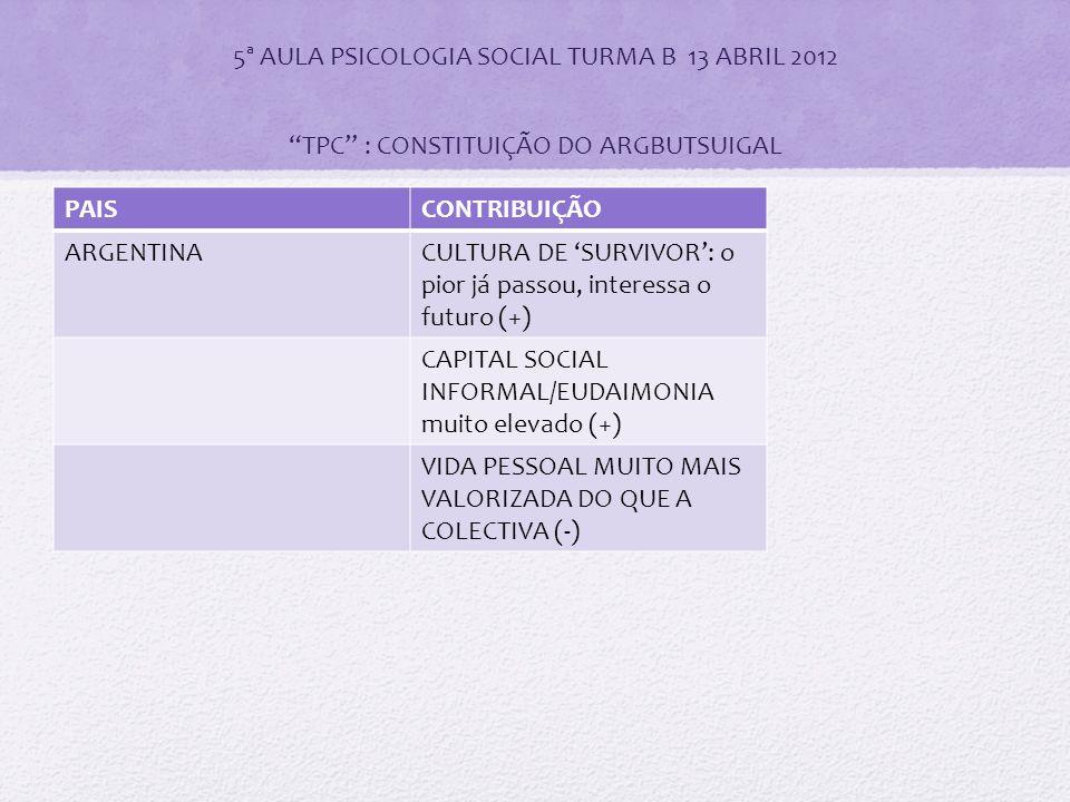5ª AULA PSICOLOGIA SOCIAL TURMA B 13 ABRIL 2012 TPC : CONSTITUIÇÃO DO ARGBUTSUIGAL PAISCONTRIBUIÇÃO ARGENTINACULTURA DE 'SURVIVOR': o pior já passou, interessa o futuro (+) CAPITAL SOCIAL INFORMAL/EUDAIMONIA muito elevado (+) VIDA PESSOAL MUITO MAIS VALORIZADA DO QUE A COLECTIVA (-)