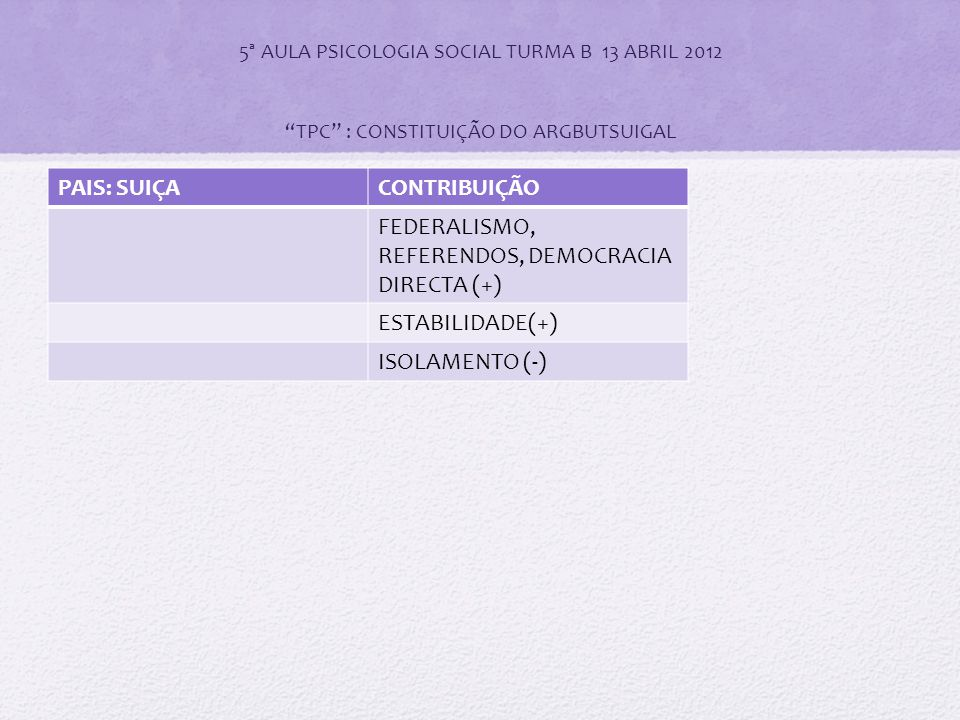 """5ª AULA PSICOLOGIA SOCIAL TURMA B 13 ABRIL 2012 """"TPC"""" : CONSTITUIÇÃO DO ARGBUTSUIGAL PAIS: SUIÇACONTRIBUIÇÃO FEDERALISMO, REFERENDOS, DEMOCRACIA DIREC"""