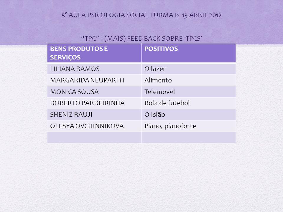 5ª AULA PSICOLOGIA SOCIAL TURMA B 13 ABRIL 2012 TPC : (MAIS) FEED BACK SOBRE 'TPCS' BENS PRODUTOS E SERVIÇOS POSITIVOS ADANILZA QUARESMANovas oportunidades ANABELA SANTOSA rosa (simbolo) ANA FILIPA PALMAFotografias CATIA VIEIRAO automovel CLAUDIA PEREIRAPerfume DANIELA SEABRA'A Lua de Joana' JORGE FEIOModelismo cfr.