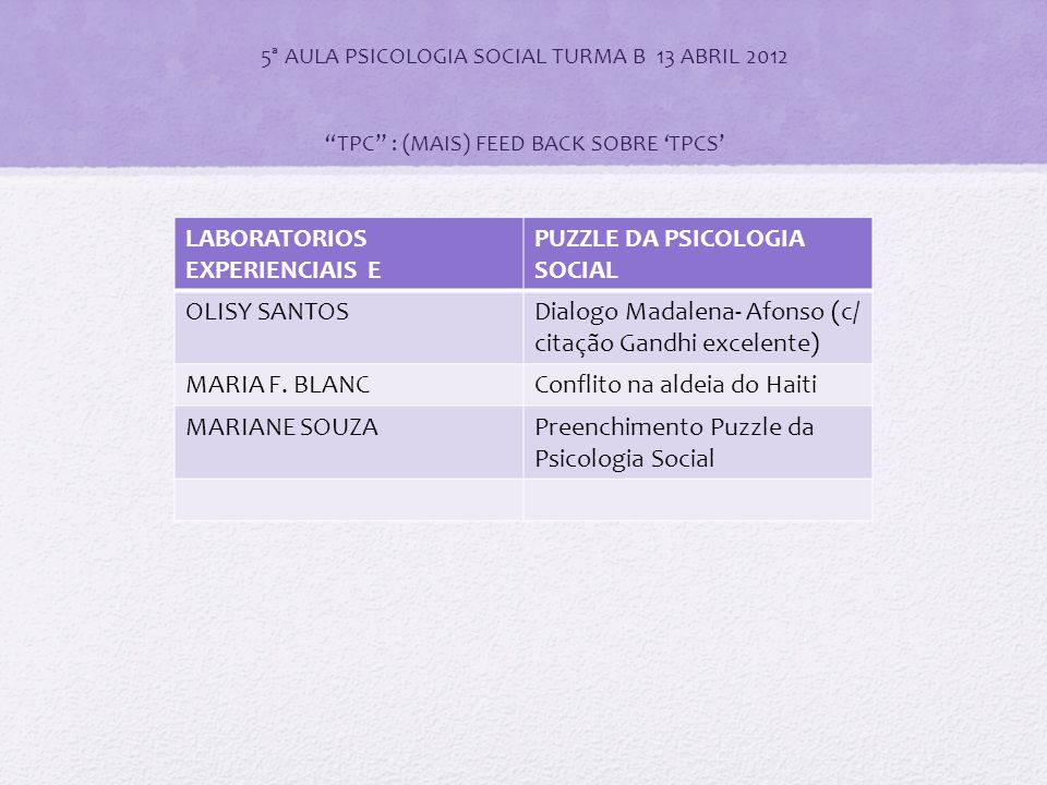 5ª AULA PSICOLOGIA SOCIAL TURMA B 13 ABRIL 2012 TPC : (MAIS) FEED BACK SOBRE 'TPCS' LABORATORIOS EXPERIENCIAIS E PUZZLE DA PSICOLOGIA SOCIAL OLISY SANTOSDialogo Madalena- Afonso (c/ citação Gandhi excelente) MARIA F.