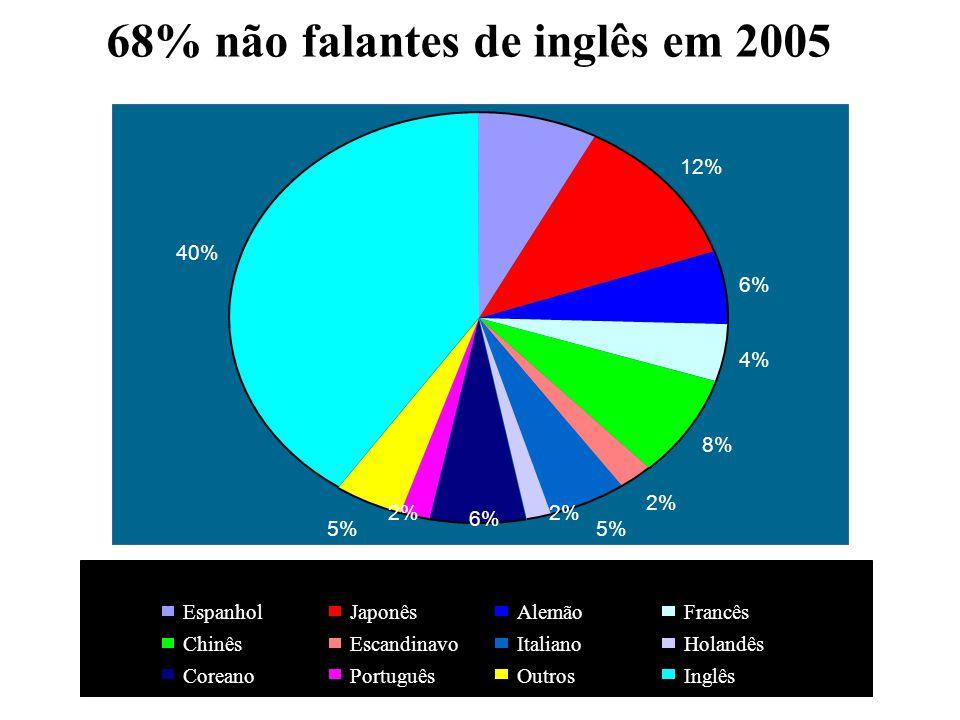 Inglês 12% 6% 4% 8% 2% 5% 40% 68% não falantes de inglês em 2005 8% 2% 6% 2% EspanholJaponêsAlemãoFrancês ChinêsEscandinavoItalianoHolandês CoreanoPortuguêsOutrosInglês