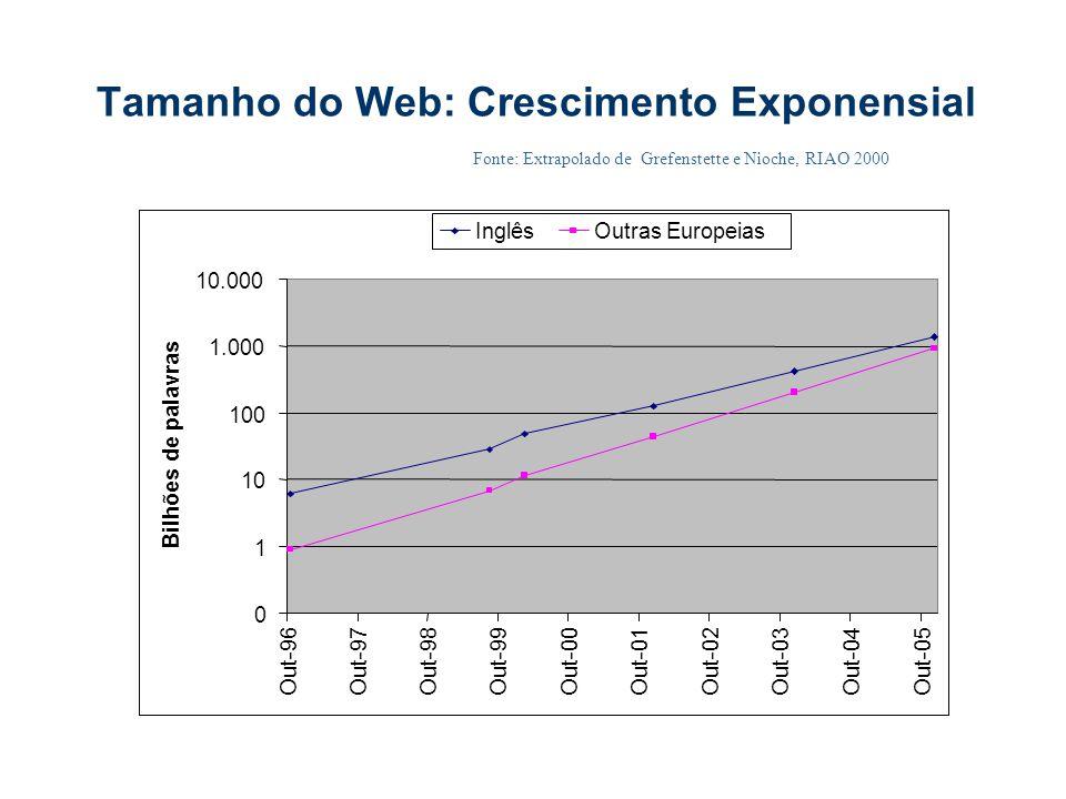 Tamanho do Web: Crescimento Exponensial 0 1 10 100 1.000 10.000 Out-96Out-97Out-98Out-99Out-00Out-01Out-02Out-03Out-04Out-05 Bilhões de palavras InglêsOutras Europeias Fonte: Extrapolado de Grefenstette e Nioche, RIAO 2000