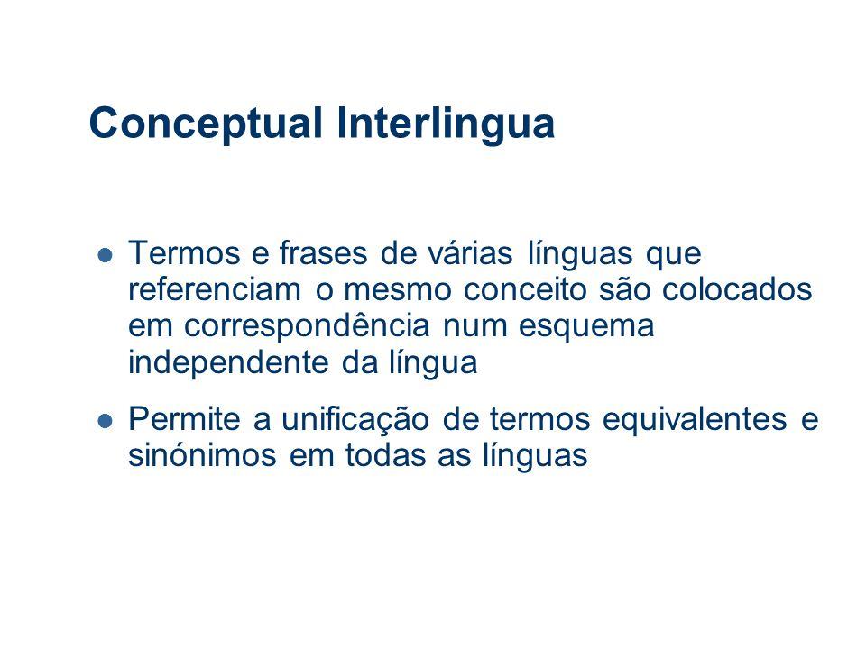 Conceptual Interlingua Termos e frases de várias línguas que referenciam o mesmo conceito são colocados em correspondência num esquema independente da língua Permite a unificação de termos equivalentes e sinónimos em todas as línguas
