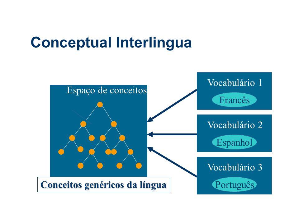 Conceptual Interlingua Espaço de conceitos Vocabulário 1 Francês Vocabulário 2 Espanhol Vocabulário 3 Português Conceitos genéricos da língua