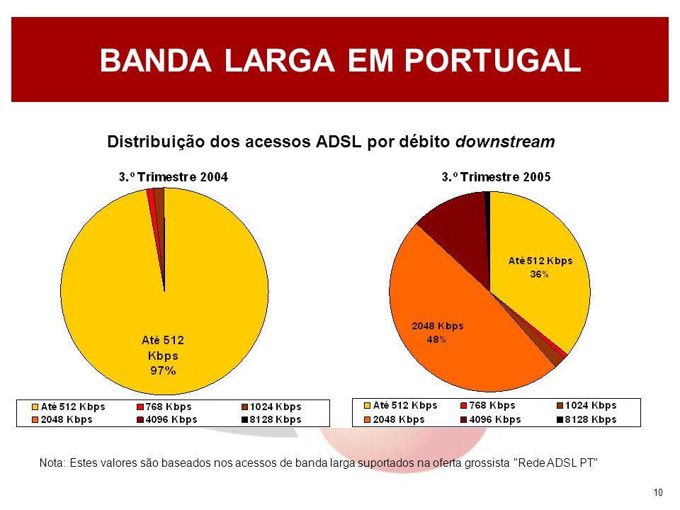 10 BANDA LARGA EM PORTUGAL Nota: Estes valores são baseados nos acessos de banda larga suportados na oferta grossista Rede ADSL PT Distribuição dos acessos ADSL por débito downstream