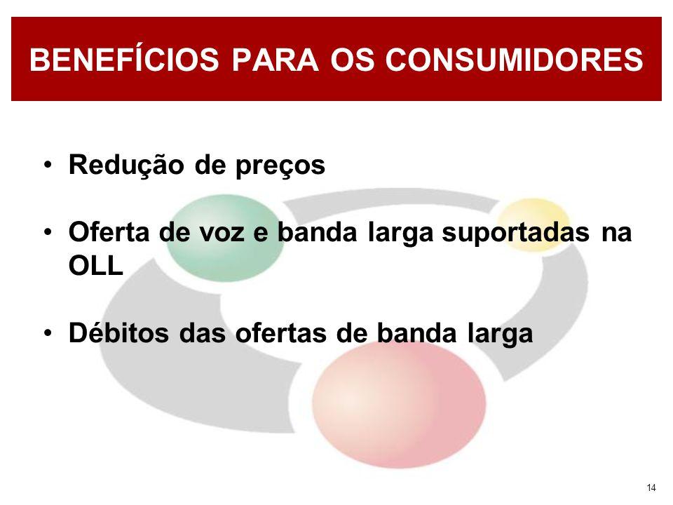 14 BENEFÍCIOS PARA OS CONSUMIDORES Redução de preços Oferta de voz e banda larga suportadas na OLL Débitos das ofertas de banda larga