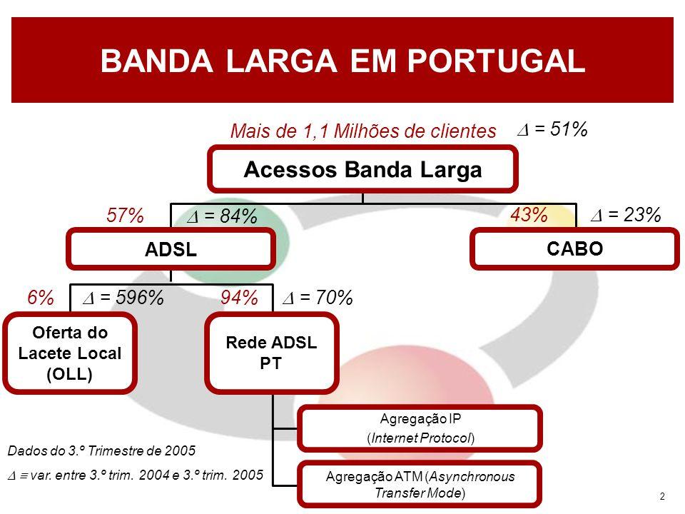 2 BANDA LARGA EM PORTUGAL Acessos Banda Larga ADSL CABO Oferta do Lacete Local (OLL) Rede ADSL PT Agregação ATM (Asynchronous Transfer Mode) Agregação IP (Internet Protocol) Mais de 1,1 Milhões de clientes Dados do 3.º Trimestre de 2005   var.