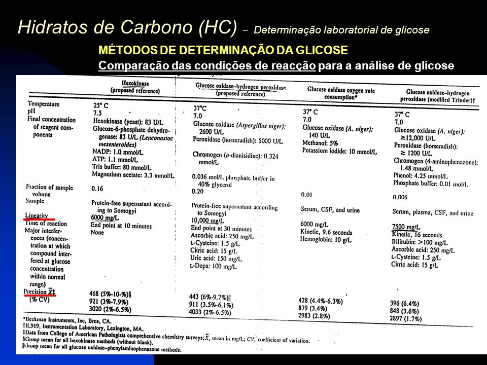 Hidratos de Carbono (HC) – Determinação laboratorial de glicose MÉTODOS DE DETERMINAÇÃO DA GLICOSE Comparação das condições de reacção para a análise