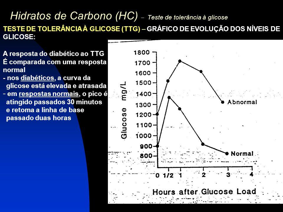 Hidratos de Carbono (HC) – Teste de tolerância à glicose TESTE DE TOLERÂNCIA À GLICOSE (TTG) – GRÁFICO DE EVOLUÇÃO DOS NÍVEIS DE GLICOSE: A resposta d