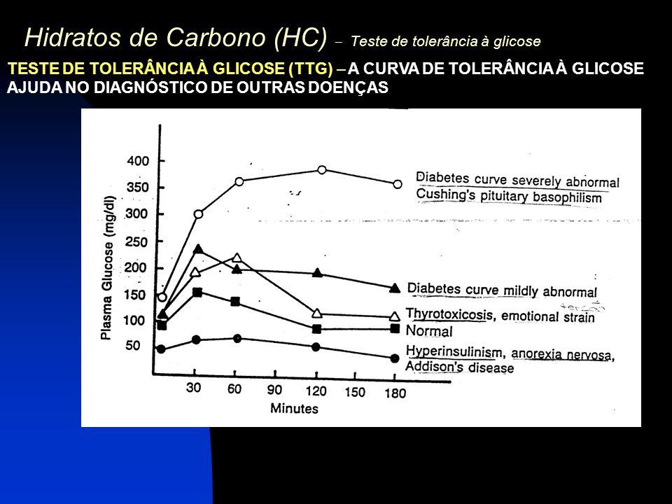 Hidratos de Carbono (HC) – Teste de tolerância à glicose TESTE DE TOLERÂNCIA À GLICOSE (TTG) – A CURVA DE TOLERÂNCIA À GLICOSE AJUDA NO DIAGNÓSTICO DE