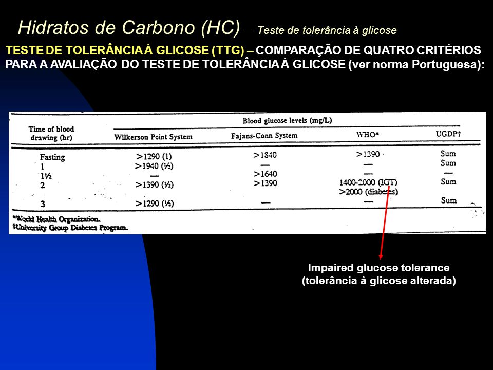 Hidratos de Carbono (HC) – Teste de tolerância à glicose TESTE DE TOLERÂNCIA À GLICOSE (TTG) – COMPARAÇÃO DE QUATRO CRITÉRIOS PARA A AVALIAÇÃO DO TEST