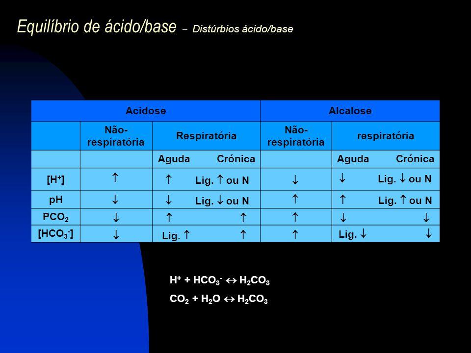 Equilíbrio de ácido/base – Distúrbios ácido/base AcidoseAlcalose Não- respiratória Respiratória Não- respiratória respiratória Aguda Crónica [H + ] pH