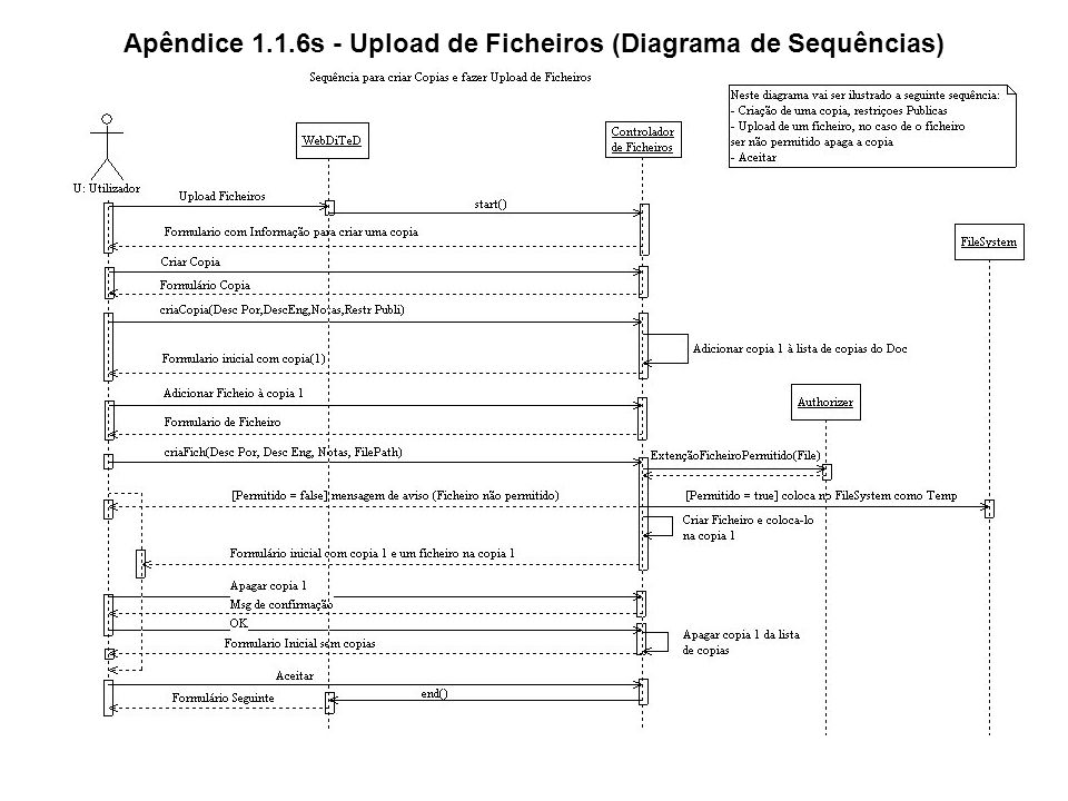 Apêndice 1.1.6s - Upload de Ficheiros (Diagrama de Sequências)