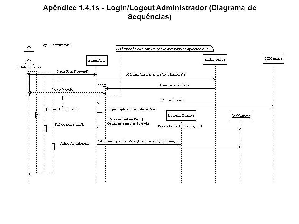 Apêndice 1.4.1s - Login/Logout Administrador (Diagrama de Sequências)
