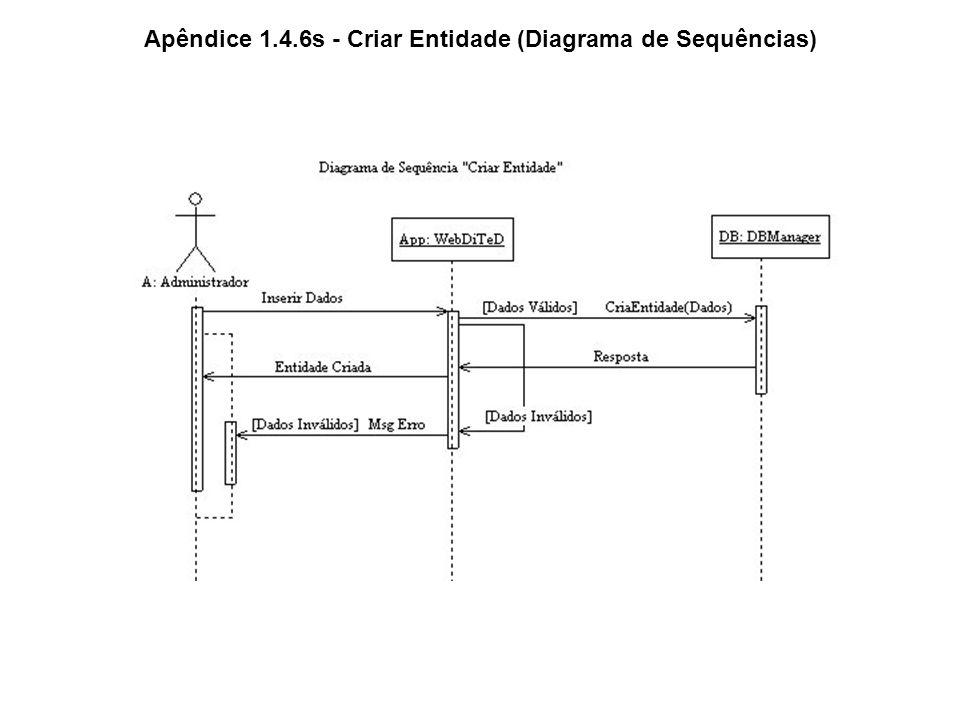 Apêndice 1.4.6s - Criar Entidade (Diagrama de Sequências)