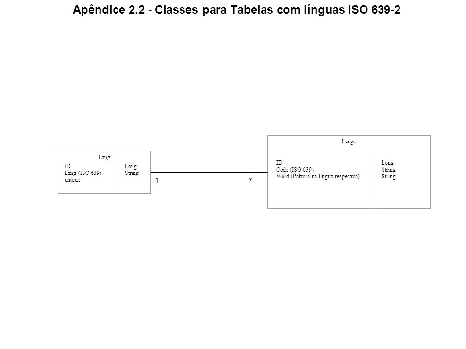 Apêndice 2.2 - Classes para Tabelas com línguas ISO 639-2 Lang ID Lang (ISO 639) unique Long String Langs ID Code (ISO 639) Word (Palavra na lingua respectiva) Long String *1