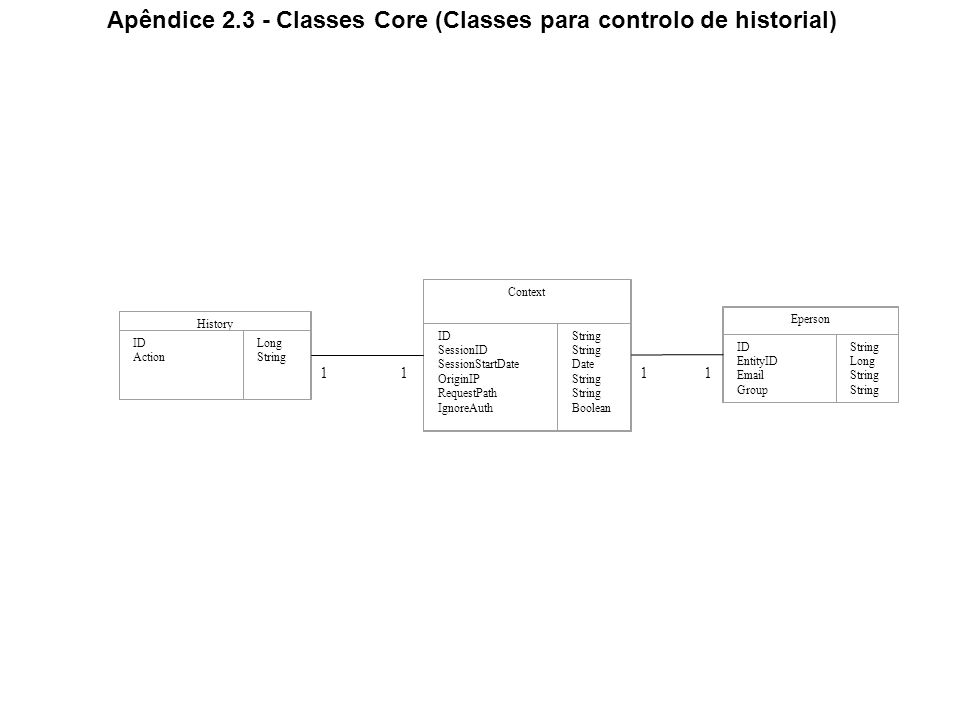 Apêndice 2.3 - Classes Core (Classes para controlo de historial) History ID Action Long String Eperson ID EntityID Email Group String Long String Cont