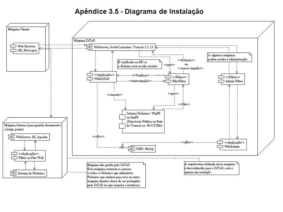 Apêndice 3.5 - Diagrama de Instalação