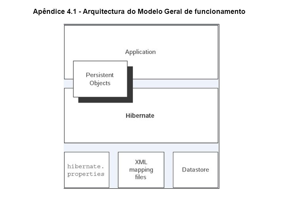 Apêndice 4.1 - Arquitectura do Modelo Geral de funcionamento