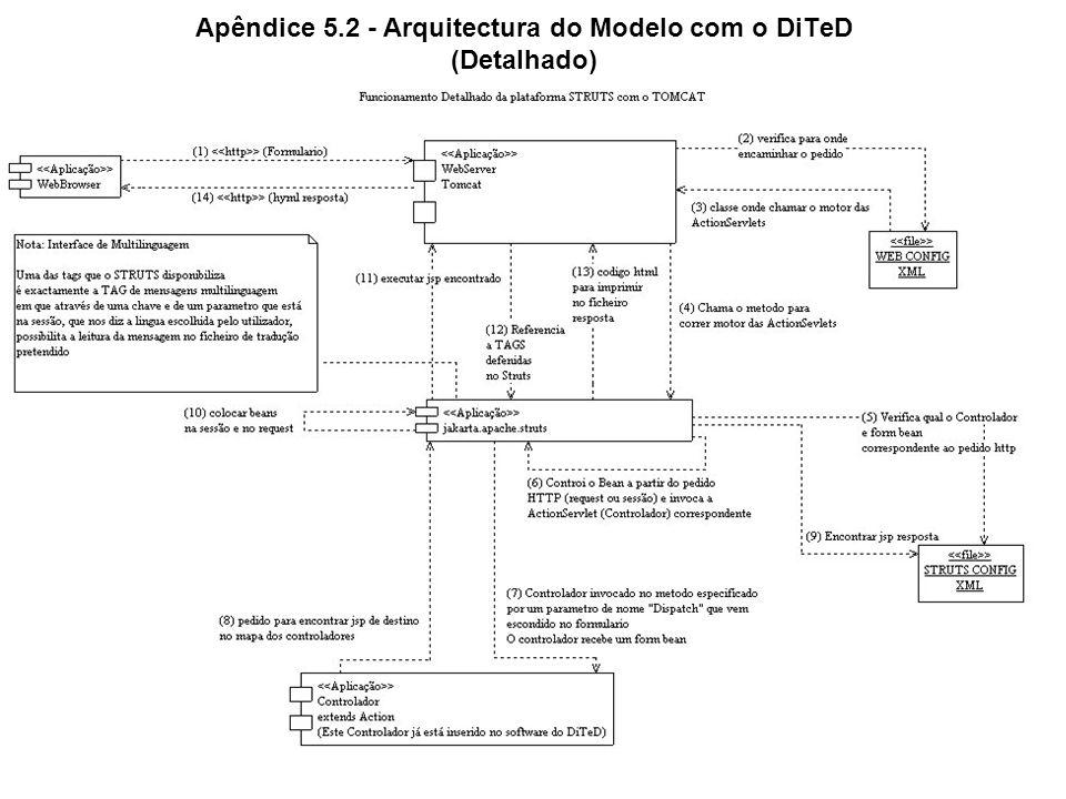 Apêndice 5.2 - Arquitectura do Modelo com o DiTeD (Detalhado)
