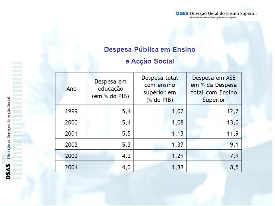 Despesa Pública em Ensino e Acção Social Ano Despesa em educação (em % do PIB) Despesa total com ensino superior em (% do PIB) Despesa em ASE em % da Despesa total com Ensino Superior 19995,41,0212,7 20005,41,0813,0 20015,51,1311,9 20025,31,379,1 20034,31,297,9 20044,01,338,5