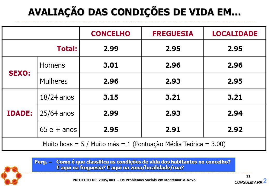 PROJECTO Nº. 2005/004 – Os Problemas Sociais em Montemor-o-Novo 11 CONCELHOFREGUESIALOCALIDADE Total:2.992.95 SEXO: Homens3.012.96 Mulheres2.962.932.9