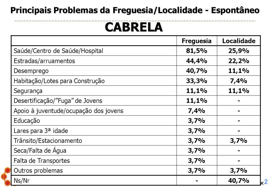 PROJECTO Nº. 2005/004 – Os Problemas Sociais em Montemor-o-Novo 19 Principais Problemas da Freguesia/Localidade - Espontâneo FreguesiaLocalidade Saúde