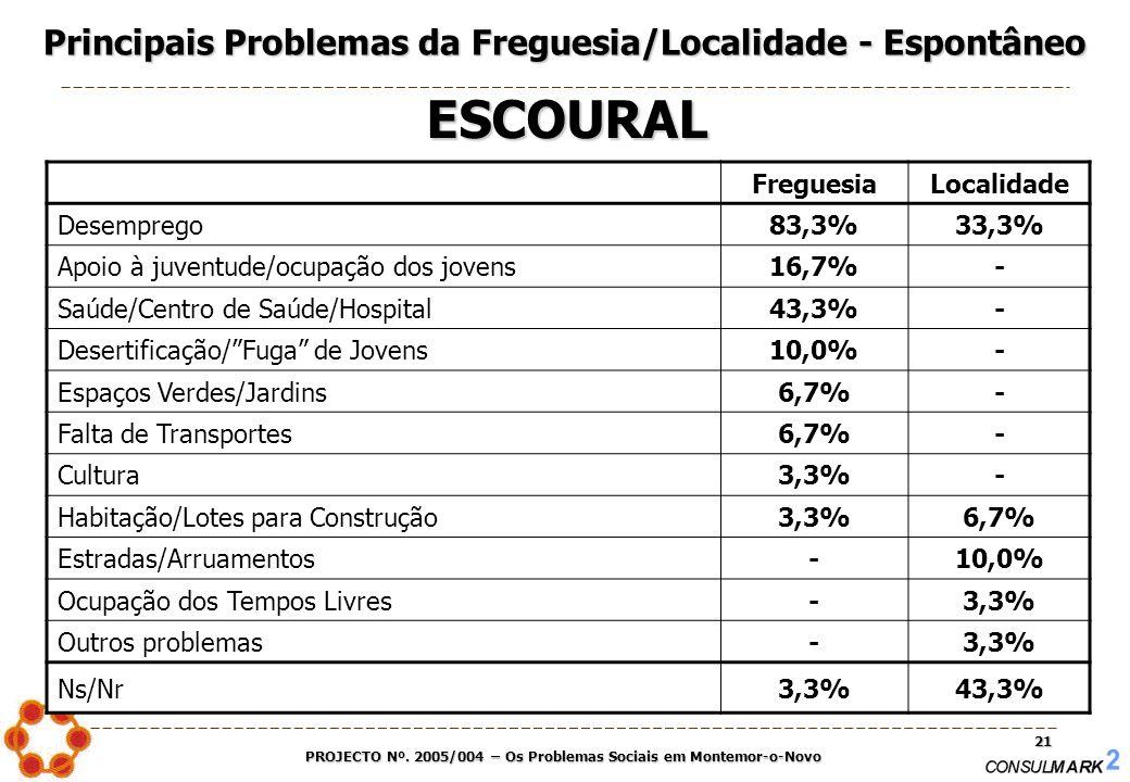PROJECTO Nº. 2005/004 – Os Problemas Sociais em Montemor-o-Novo 21 FreguesiaLocalidade Desemprego83,3%33,3% Apoio à juventude/ocupação dos jovens16,7%