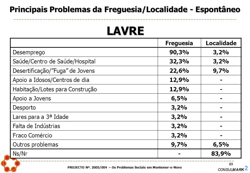 PROJECTO Nº. 2005/004 – Os Problemas Sociais em Montemor-o-Novo 23 FreguesiaLocalidade Desemprego90,3%3,2% Saúde/Centro de Saúde/Hospital32,3%3,2% Des