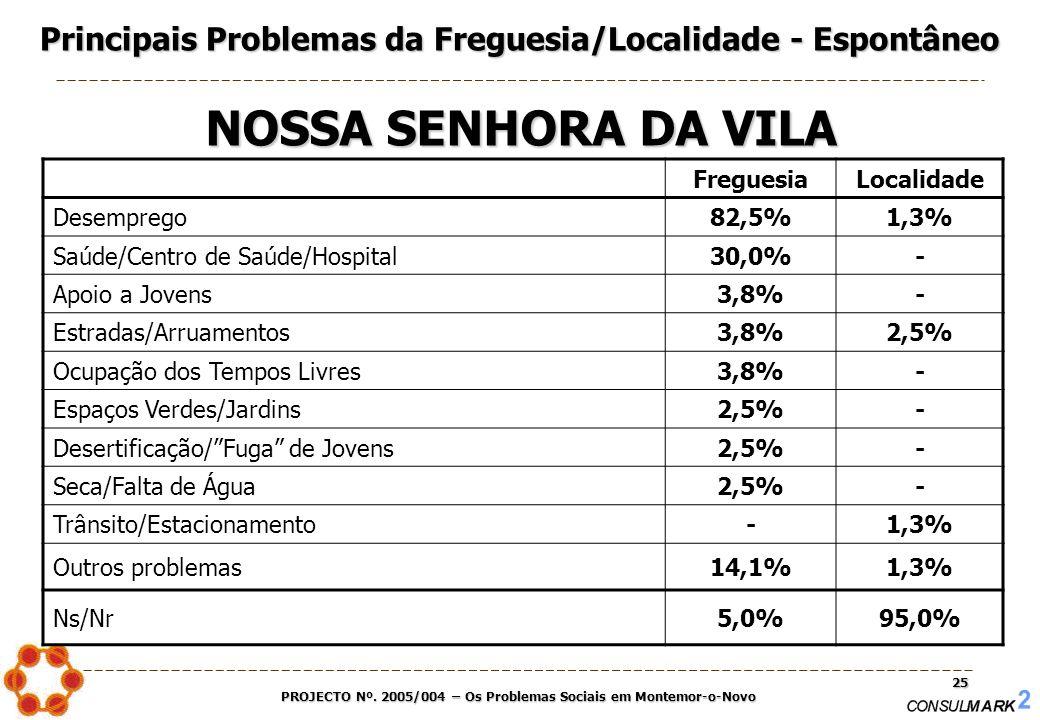 PROJECTO Nº. 2005/004 – Os Problemas Sociais em Montemor-o-Novo 25 FreguesiaLocalidade Desemprego82,5%1,3% Saúde/Centro de Saúde/Hospital30,0%- Apoio