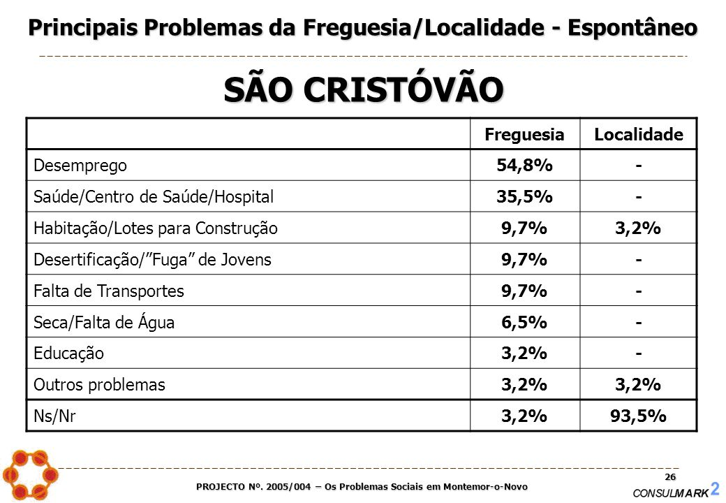 PROJECTO Nº. 2005/004 – Os Problemas Sociais em Montemor-o-Novo 26 FreguesiaLocalidade Desemprego54,8%- Saúde/Centro de Saúde/Hospital35,5%- Habitação