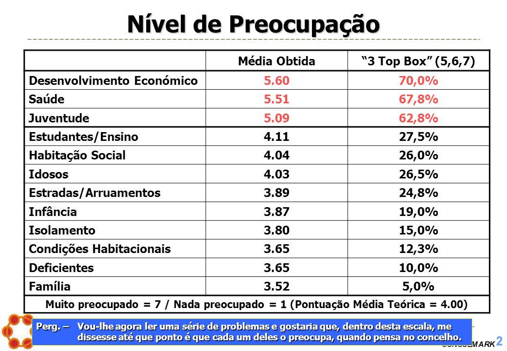 """PROJECTO Nº. 2005/004 – Os Problemas Sociais em Montemor-o-Novo 28 Nível de Preocupação Média Obtida""""3 Top Box"""" (5,6,7) Desenvolvimento Económico5.607"""