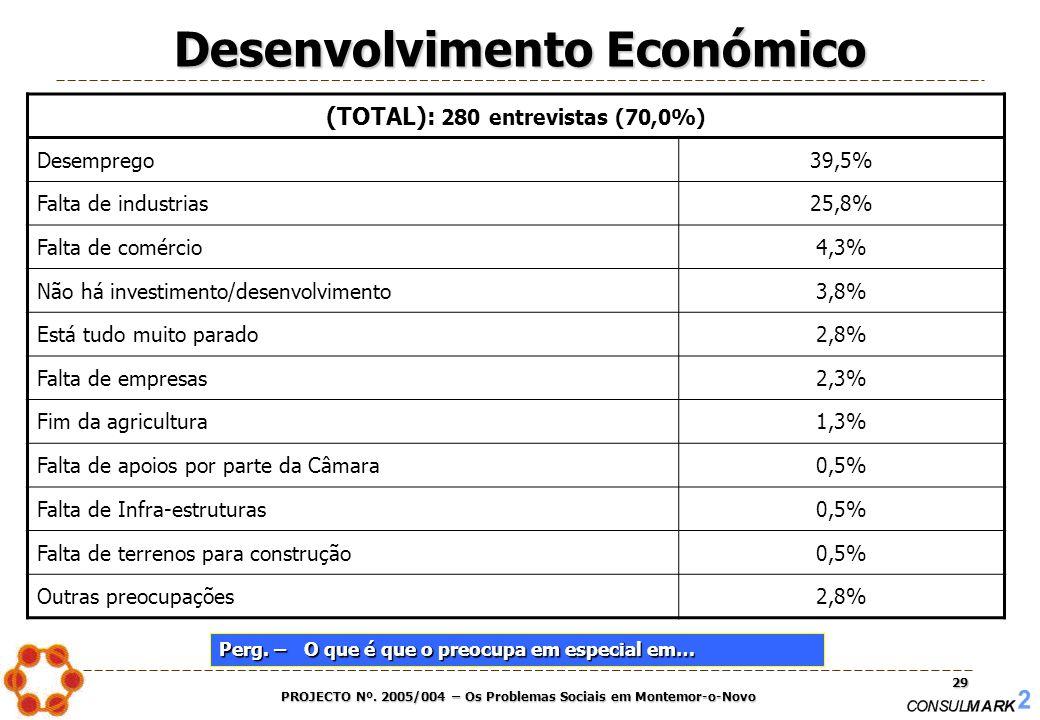 PROJECTO Nº. 2005/004 – Os Problemas Sociais em Montemor-o-Novo 29 (TOTAL): 280 entrevistas (70,0%) Desemprego39,5% Falta de industrias25,8% Falta de