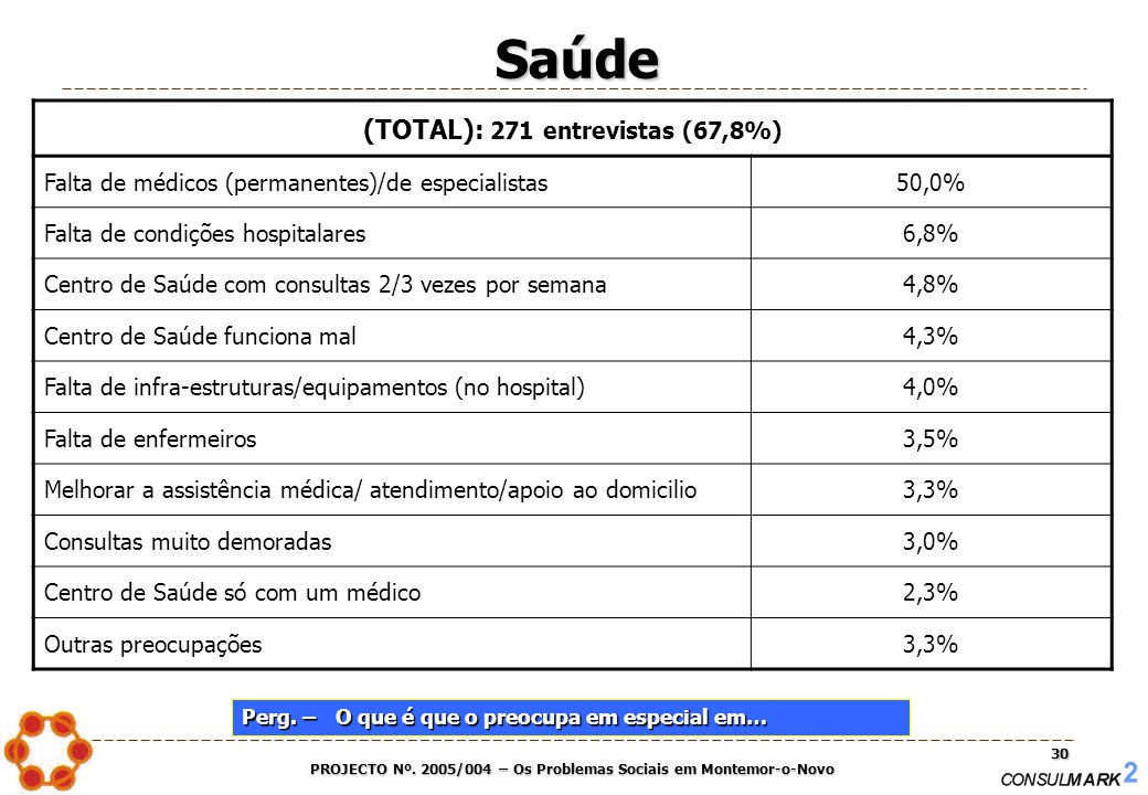 PROJECTO Nº. 2005/004 – Os Problemas Sociais em Montemor-o-Novo 30 (TOTAL): 271 entrevistas (67,8%) Falta de médicos (permanentes)/de especialistas50,