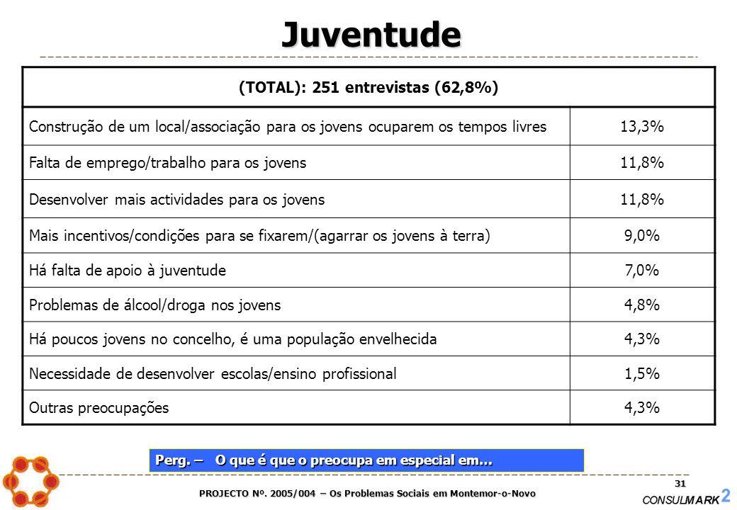 PROJECTO Nº. 2005/004 – Os Problemas Sociais em Montemor-o-Novo 31 Juventude (TOTAL): 251 entrevistas (62,8%) Construção de um local/associação para o