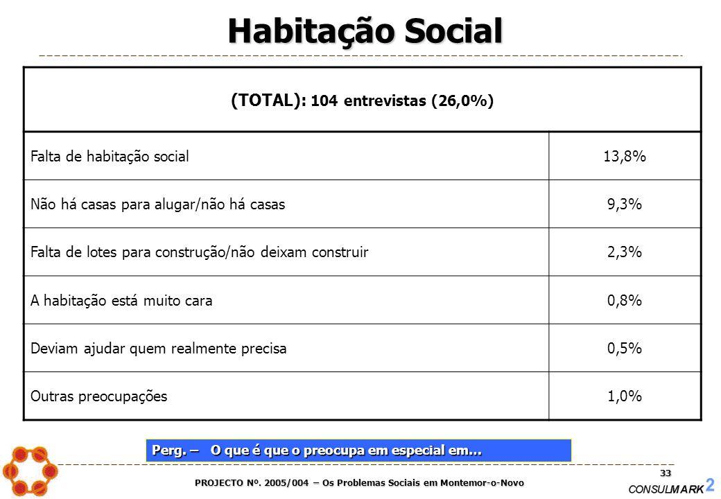 PROJECTO Nº. 2005/004 – Os Problemas Sociais em Montemor-o-Novo 33 (TOTAL): 104 entrevistas (26,0%) Falta de habitação social13,8% Não há casas para a
