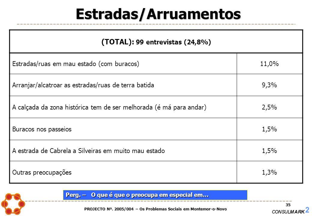 PROJECTO Nº. 2005/004 – Os Problemas Sociais em Montemor-o-Novo 35 Estradas/Arruamentos (TOTAL): 99 entrevistas (24,8%) Estradas/ruas em mau estado (c