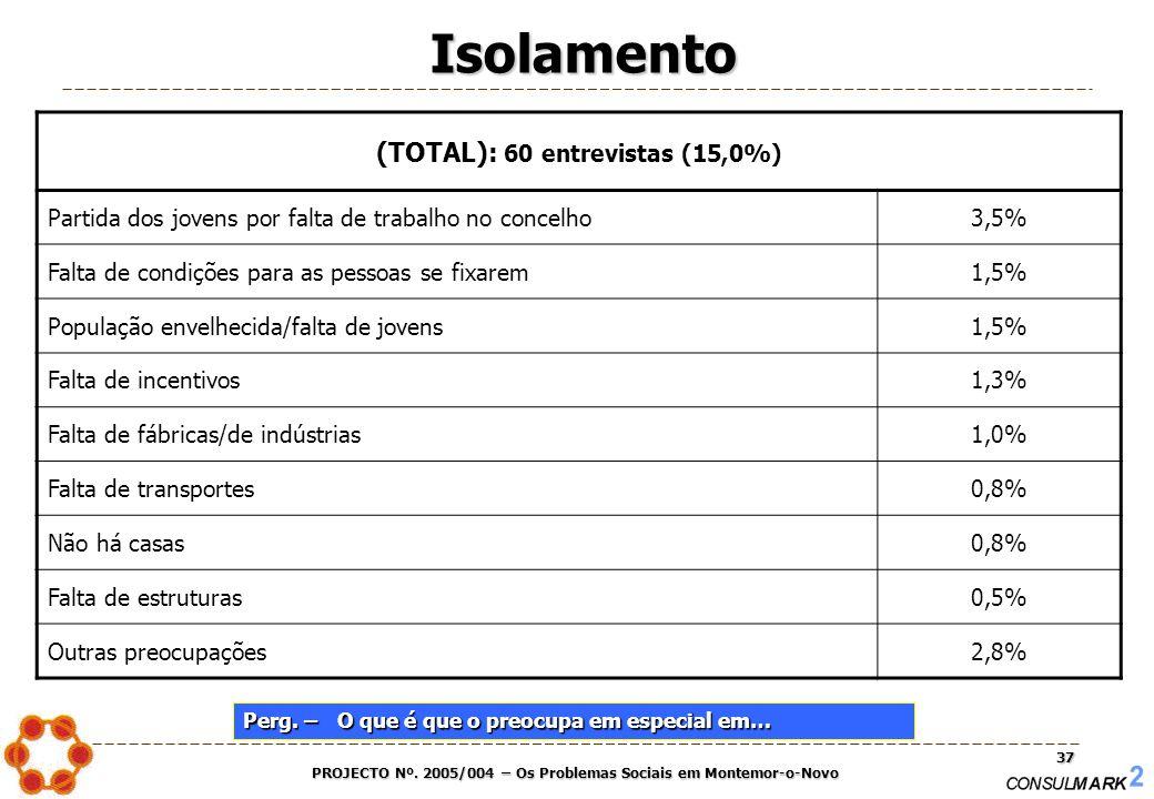 PROJECTO Nº. 2005/004 – Os Problemas Sociais em Montemor-o-Novo 37 (TOTAL): 60 entrevistas (15,0%) Partida dos jovens por falta de trabalho no concelh